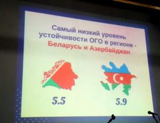 Беларусь на апошнім месцы па ўстойлівасці грамадскіх арганізацый